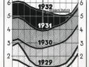 mnk_1933_statistik_stand_der_arbeitslosigkeit