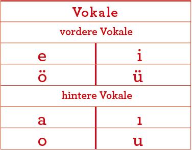 Vokale